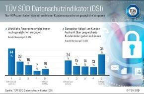 TÜV SÜD AG: TÜV SÜD DSI: Daten sammeln JA - Transparenz für Kunden NEIN?
