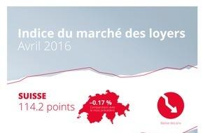homegate AG: Indice du marché des loyers de homegate.ch: légère baisse des loyers en avril 2016