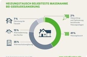 Zukunft ERDGAS e.V.: Heizungstausch ist die Top-Maßnahme der Gebäudesanierung