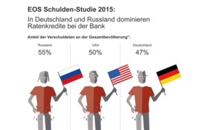 EOS Holding GmbH: Jeder sechste Deutsche mit Problemen bei Kreditrückzahlung