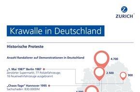 Zurich Gruppe Deutschland: 1.-Mai-Krawalle - Wer zahlt bei Schäden? (FOTO)