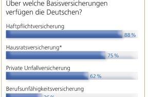 """DVAG Deutsche Vermögensberatung AG: TNS-Bevölkerungsumfrage: """"Deutschland versichert sich"""". Wofür ist gut vorgesorgt, wo besteht Nachholbedarf?"""