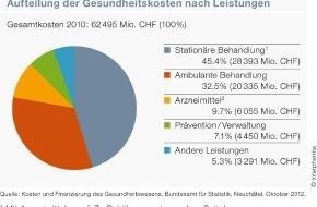 Interpharma: «Gesundheitswesen Schweiz»: Der Anteil der Medikamente an den Gesundheitskosten ist weiter gesunken