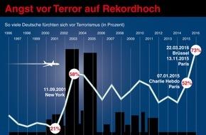 R+V-Infocenter: Sicherheit bedroht: Terror, Extremismus und Flüchtlingskrise dominieren die Ängste der Deutschen / Spitzenwerte bei der 25. Studie durch sprunghaften Anstieg bei fast allen Sorgen