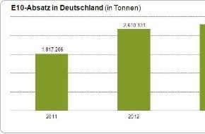Bundesverband der deutschen Bioethanolwirtschaft e. V.: Verbrauch von Super E10 um 5,4 Prozent gestiegen