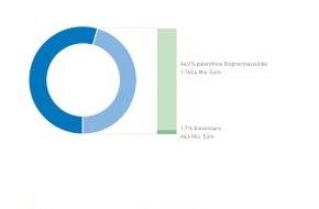 Pro Generika e.V.: Zahl des Monats März: 1,76 Milliarden Euro / Biopharmazeutika im Wert von 1,76 Milliarden Euro bereits patentfrei