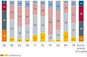 Commerz Finanz GmbH: Zukunft Elektroauto: Auswirkungen auf den Autohandel in Europa (mit Bild)