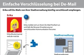 WEB.DE: So leicht geht die Ende-zu-Ende-Verschlüsselung bei De-Mail