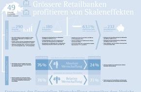 IFBC AG: L'étude d'IFBC Wertschaffung der Schweizer Retailbanken 2014 (Création de valeur dans les banques de détail suisses)