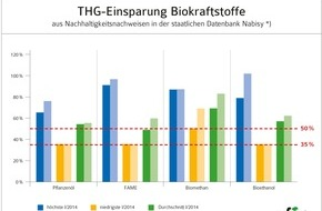UFOP e.V.: Vorteil Biokraftstoffe: Im Schnitt 60 Prozent besser als fossile Kraftstoffe / Treibhausgasminderungspflicht treibt den Wettbewerb an