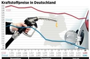 ADAC: Benzin teurer, Diesel günstiger / Preisdifferenz zwischen beiden Kraftstoffsorten bei knapp 26 Cent