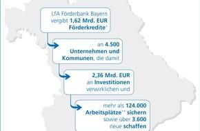LfA Förderbank Bayern: Jahresbilanz der LfA Förderbank Bayern / Bayerische Wirtschaft mit 2,35 Mrd. Euro unterstützt