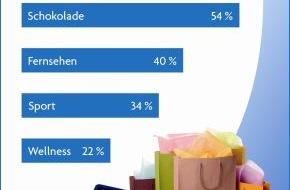 PAYBACK GmbH: Neue TNS Emnid-Studie: Shopping statt Schokolade - die Einkaufsvorlieben der Deutschen