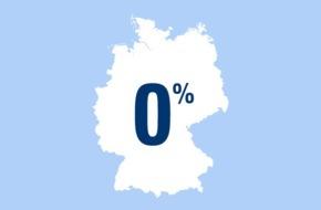 CosmosDirekt: Zahl des Tages: 0 Prozent der Deutschen finden, die Frau sollte beim ersten Date die Rechnung übernehmen