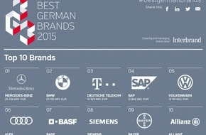 Interbrand: Stabiles Markenwert-Wachstum bei Interbrands Best German Brands 2015