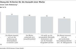 Commerz Finanz GmbH: Europäische Studie: Nachhaltigkeitskriterien wichtig für Kaufentscheidung