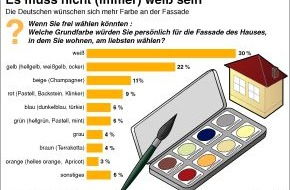 Verband der deutschen Lack- und Druckfarbenindustrie e.V.: Neue Farbigkeit in Deutschland / Zwei Drittel aller Hausbesitzer wünschen sich farbige Fassaden