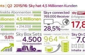 Sky Deutschland: Sky Deutschland 1. Halbjahr 2015/16: 4,5 Millionen Abonnenten, weiterhin starkes Kunden- und Umsatzwachstum
