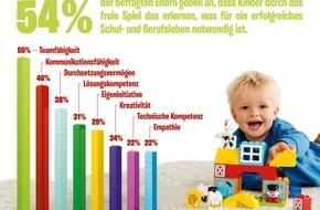 LEGO GmbH: forsa-Studie* zeigt: Eltern sind überzeugt, dass Spielen entscheidend für ein erfolgreiches Schul- und Berufsleben ist