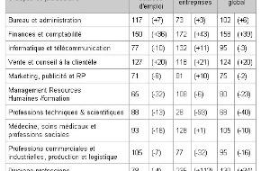 """Monster Switzerland AG: L'index jobpilot® progresse à 113 points / Le marché d'emplois """"on line"""" n'a pas connu d'affaiblissement cet été. Au contraire, il a progressé de 8%."""