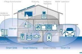 VDE Verb. der Elektrotechnik Elektronik: VDE-Studie: Verbraucher sagen ja zur Smart City, nein zum vernetzten Kühlschrank / Energieeffizienz und Schutzsysteme vor Unfall, Feuer und Kriminalität stehen auf der Wunschliste der Verbraucher