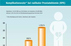 AOK-Bundesverband: AOK-Klinikvergleich zu Prostataoperationen: Große Unterschiede bei Komplikationsraten / Schnell und einfach das passende Krankenhaus finden mit dem AOK-Krankenhausnavigator