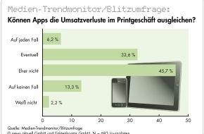 news aktuell GmbH: Journalistenumfrage: Apps sind keine Heilsbringer, fast jeder Zweite glaubt an Paid Content, Stellenabbau macht Redaktionen durchlässiger für PR (mit Bild)