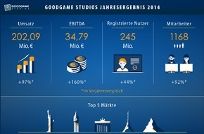 Goodgame Studios: Goodgame Studios verzeichnet deutliches Umsatz- und Ergebniswachstum für das Geschäftsjahr 2014
