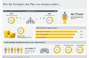 Commerz Finanz GmbH: Studie: Europa Automobilbarometer 2014 - Die Rolle des Pkws in der Shareconomy von morgen