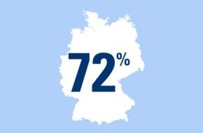 CosmosDirekt: Zahl des Tages: 72 Prozent der deutschen Radfahrer schwingen sich in den Sattel, weil es ihnen Spaß macht