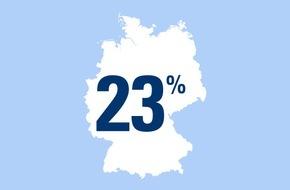 CosmosDirekt: Zahl des Tages: 23 Prozent der deutschen Singles sind im Frühling noch aktiver auf Partnersuche