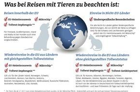 ADAC: Bei Auslandsreisen mit Tieren an den Ausweis denken / Innerhalb der EU besteht Kennzeichnungs-Pflicht für Vierbeiner