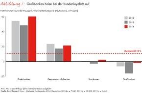 Bain & Company: Bain-Studie zur Loyalität im Privatkundengeschäft / Hausbanken vereinen nur die Hälfte des Neugeschäfts auf sich