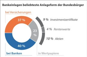 BVR Bundesverband der Deutschen Volksbanken und Raiffeisenbanken: BVR-Studie zum Weltspartag: Sparquote leicht gestiegen, Niedrigzins dämpft Anlageertrag deutlich