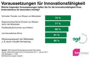 Studiengemeinschaft Darmstadt SGD: TNS Infratest-Studie: mehr Innovation durch Weiterbildung / Eigenverantwortliches Lernen, schneller Wissenstransfer und Feedbackkultur sind die wichtigsten Innovationstreiber (mit Bild)