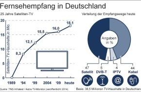 ASTRA Deutschland GmbH: Überirdisches Jubiläum am 8. Dezember 2014: 25 Jahre Satellitenfernsehen in Deutschland