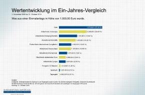 Investmentfonds. Nur für alle.: Nur jeder dritte Deutsche profitiert vom Aufschwung (mit Bild)
