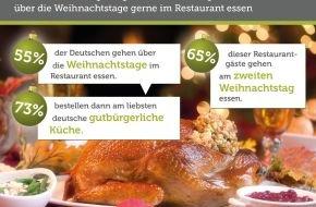 Bookatable GmbH & Co.KG: Weihnachtsgans im Restaurant / Umfrage: Mehr als die Hälfte der Deutschen gehen über die Weihnachtstage im Restaurant essen - deutsche Küche am weihnachtlichsten