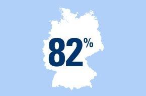 CosmosDirekt: Sorge um das finanzielle Auskommen im Alter: 82 Prozent der Deutschen unter 65 Jahren glauben nicht, dass ihre gesetzliche Rente allein ausreichen wird für das Leben im Ruhestand