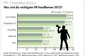 """news aktuell GmbH: PR-Trendmonitor: Social Media auch 2012 wichtigstes Thema, Journalisten bleiben Hauptansprechpartner, PR-Fachkräfte genervt von """"Sprechblasen"""" und """"desinteressierten Journalisten"""" (mit Bild)"""