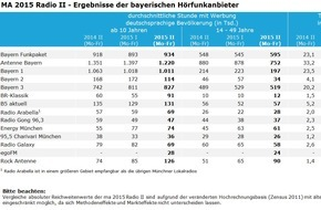 BLM Bayerische Landeszentrale für neue Medien: Lokalradios in Bayern legen deutlich zu - Antenne Bayern erneut mit höchster Reichweite / Media Analyse 2015 Radio II