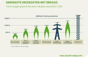 Zukunft ERDGAS: Zukunft Erdgas stellt Neubaukompass vor / Wirtschaftlich und klimaschonend: Moderne und innovative Erdgas-Technologien erfüllen auch die Anforderungen der EnEV 2016