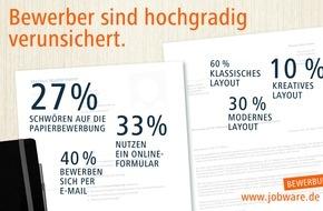 Jobware Online-Service GmbH: Bewerber sind hochgradig verunsichert / Umfrage: 27% schwören auf die Papierbewerbung