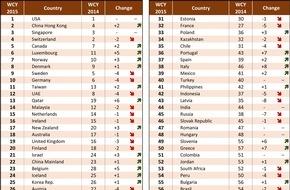 IMD International: IMD veröffentlicht ihr World Competitiveness Ranking für 2015 / USA nach wie vor an der Spitze der Rangliste; gemischte Ergebnisse in Asien; große Schwellenländer größtenteils unverändert