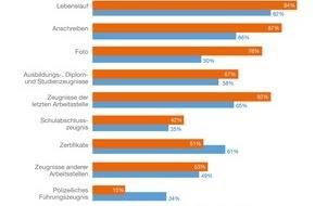 Indeed Deutschland GmbH: Zu kompliziert: 42 Prozent der Kandidaten brechen Bewerbungsprozess ab