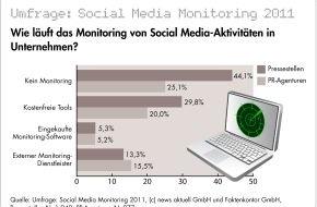 """news aktuell GmbH: Unternehmen verfolgen nur selten, was im Netz über sie gesprochen wird: Umfrage zum Thema """"Social Media Monitoring"""" in Unternehmen und PR-Agenturen (mit Bild)"""