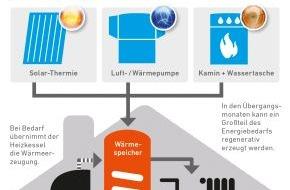 VdZ - Forum für Energieeffizienz in der Gebäudetechnik e.V.: Mit einer Hybridheizung Wärme auf Vorrat speichern