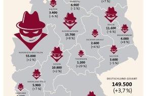 GDV - Gesamtverband der Deutschen Versicherungswirtschaft e.V.: Urlaubszeit ist Einbruchszeit: Hochburg bleibt NRW