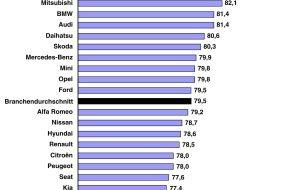 Motor Presse Stuttgart: J.D. Power-Report 2006: Gutes Ergebnis für deutsche Premium-Hersteller