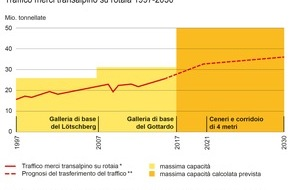 Alpen-Initiative: La ferrovia può gestire l'intero traffico merci che attraversa le Alpi